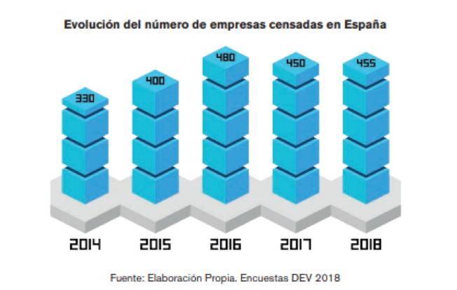 Evolución de los videojuegos en España
